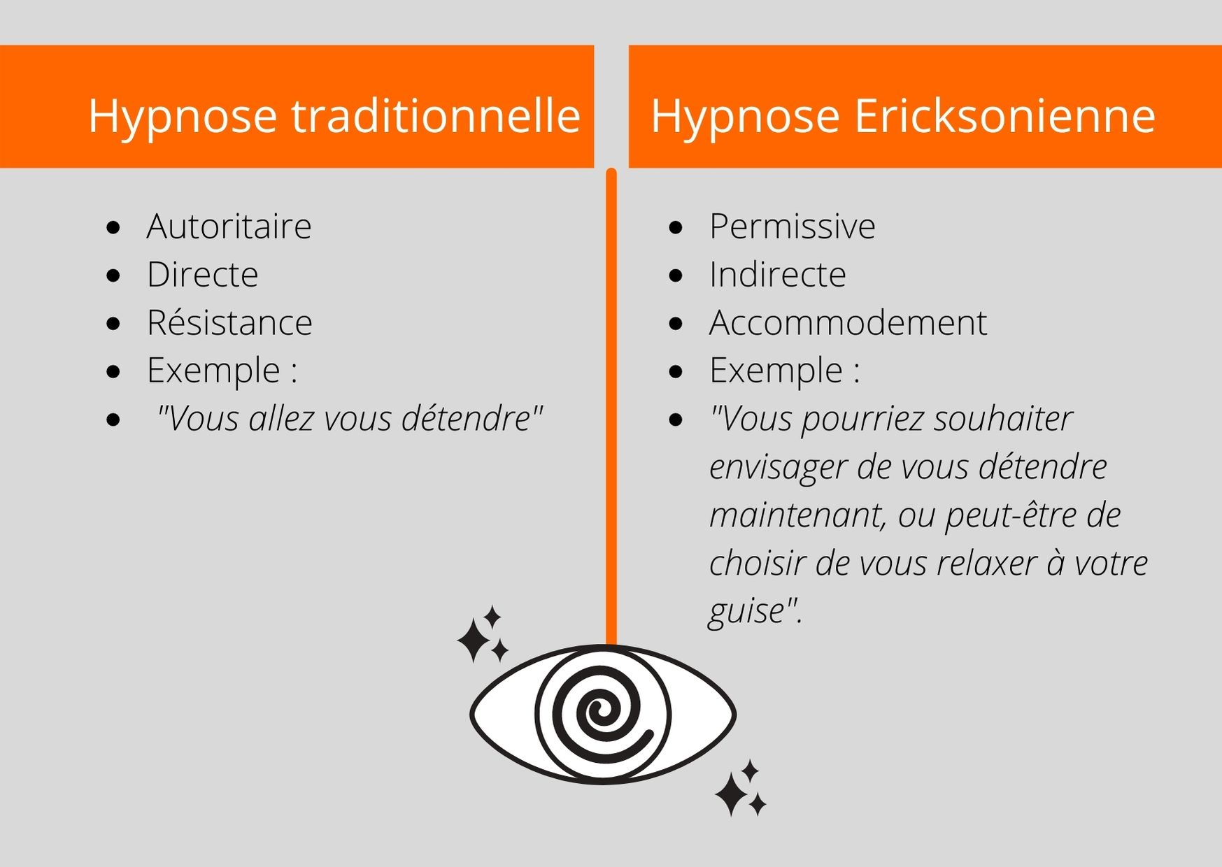 Hypnose traditionnelle vs hypnose ericksonienne