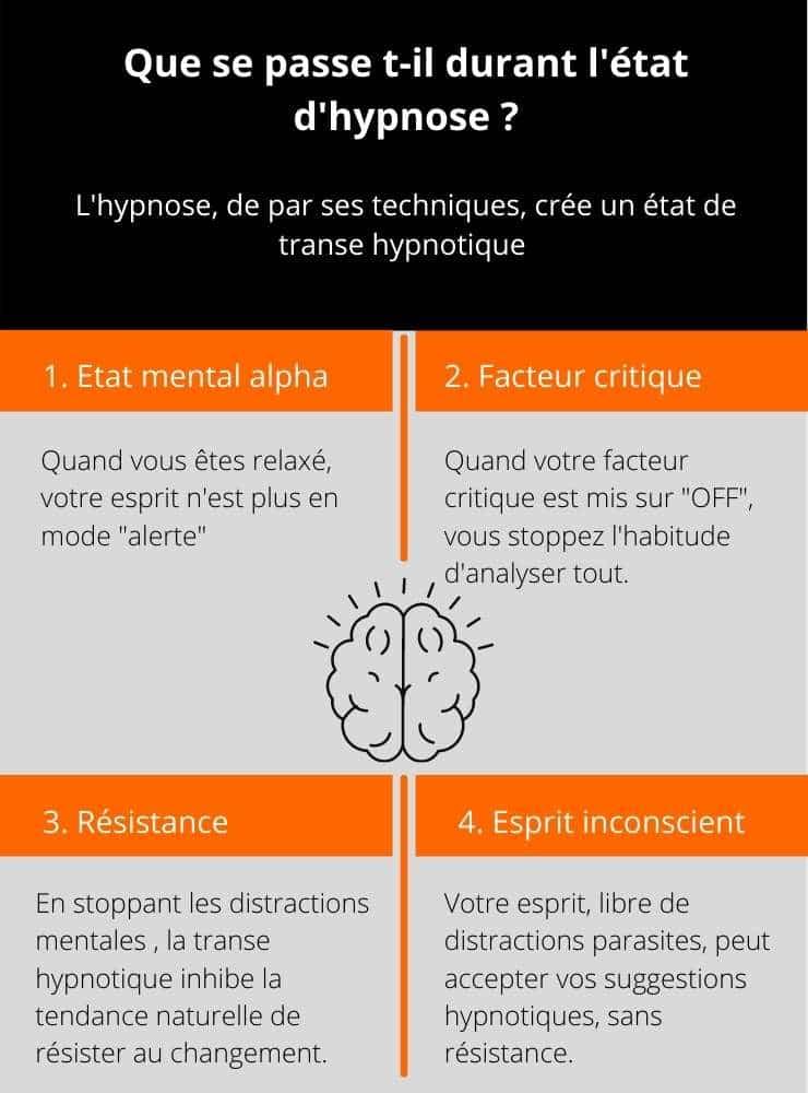 Hypnose définition